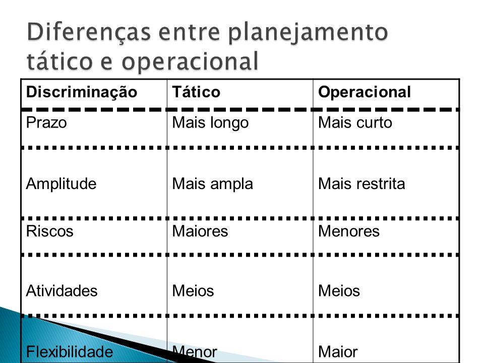 Diferenças entre planejamento tático e operacional