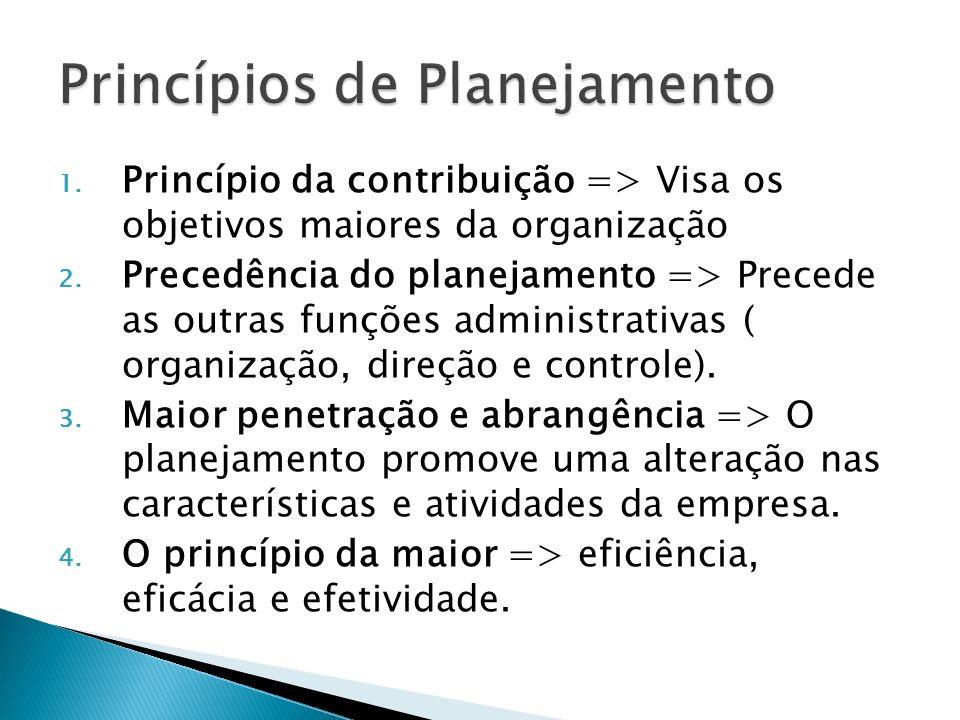 Princípios de Planejamento