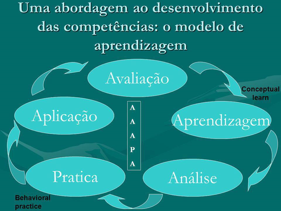 Avaliação Aplicação Aprendizagem Pratica Análise