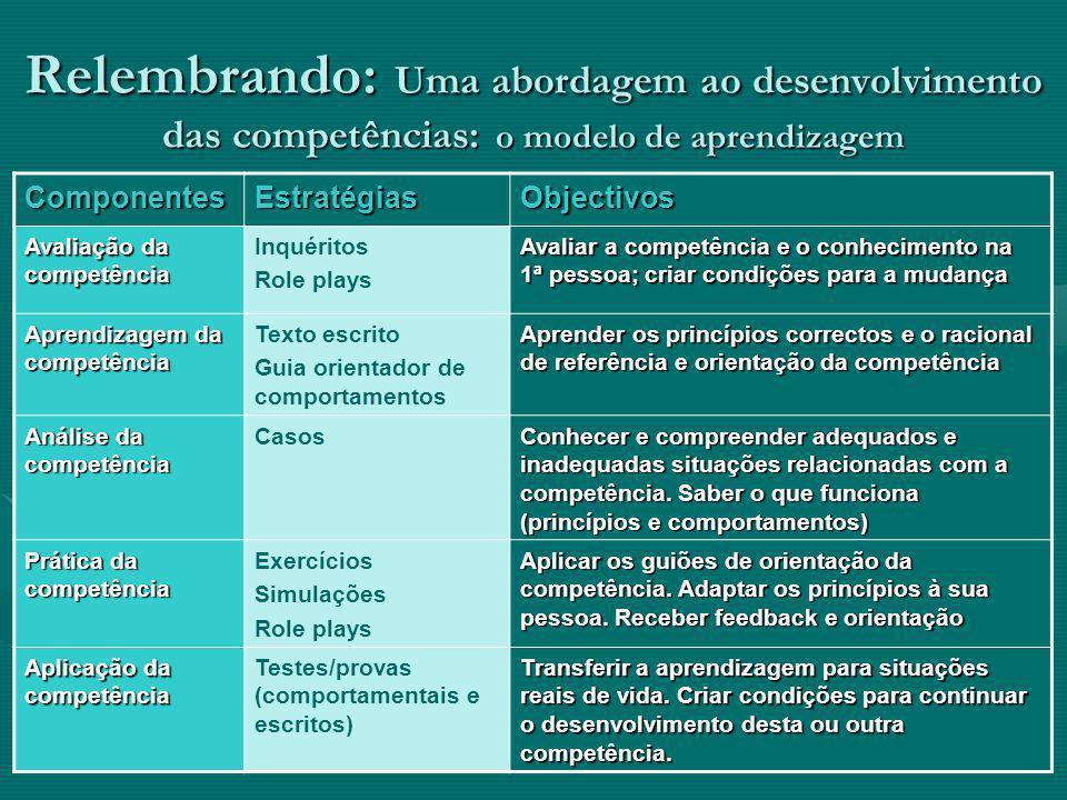 Relembrando: Uma abordagem ao desenvolvimento das competências: o modelo de aprendizagem