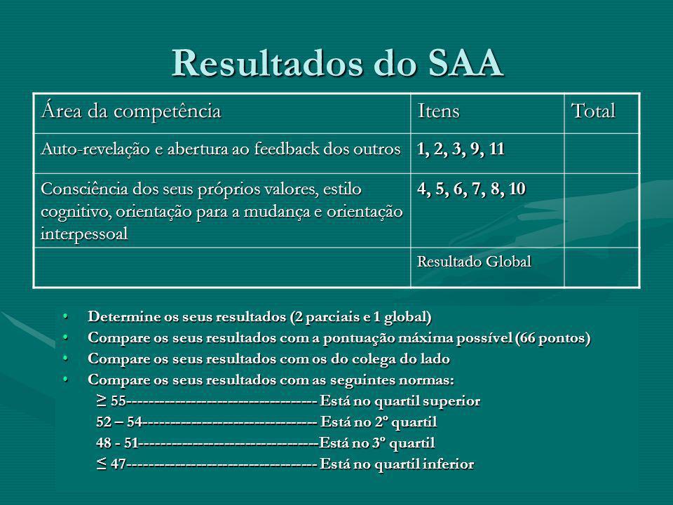 Resultados do SAA Área da competência Itens Total
