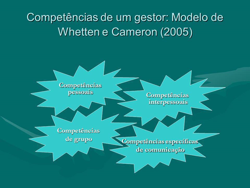 Competências de um gestor: Modelo de Whetten e Cameron (2005)