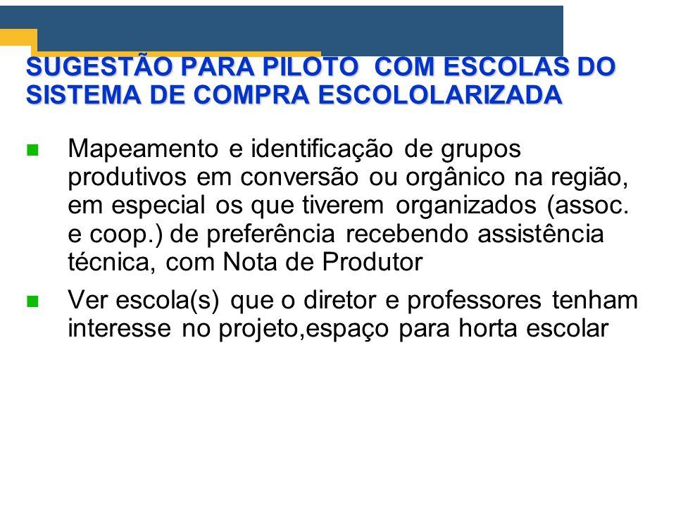 SUGESTÃO PARA PILOTO COM ESCOLAS DO SISTEMA DE COMPRA ESCOLOLARIZADA