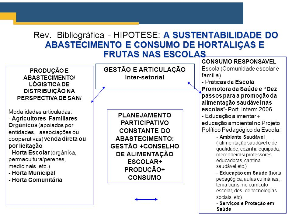 Rev. Bibliográfica - HIPOTESE: A SUSTENTABILIDADE DO ABASTECIMENTO E CONSUMO DE HORTALIÇAS E FRUTAS NAS ESCOLAS