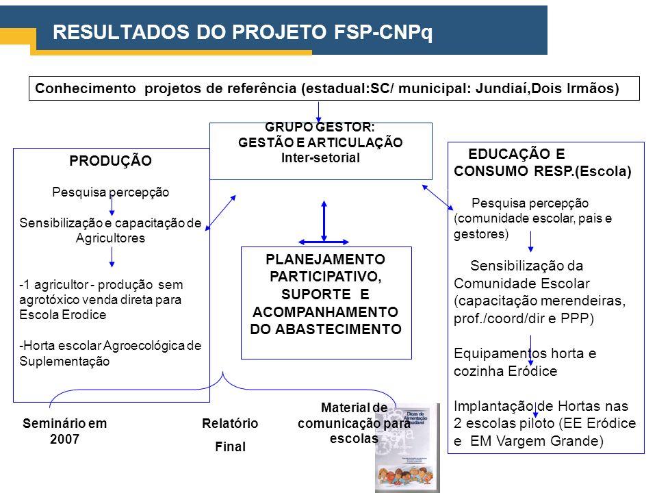 RESULTADOS DO PROJETO FSP-CNPq