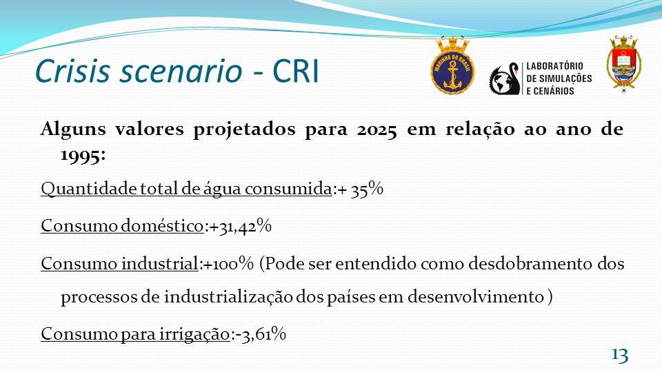 Crisis scenario - CRI Alguns valores projetados para 2025 em relação ao ano de 1995: Quantidade total de água consumida:+ 35%