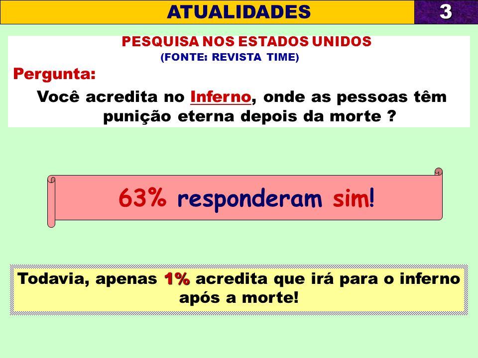 Todavia, apenas 1% acredita que irá para o inferno após a morte!
