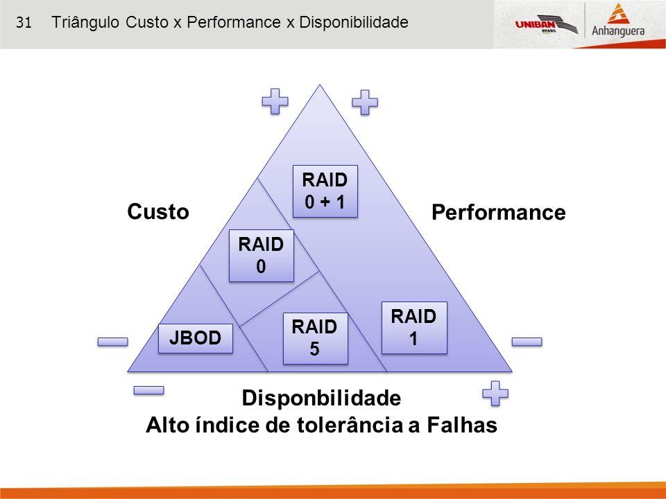 Triângulo Custo x Performance x Disponibilidade