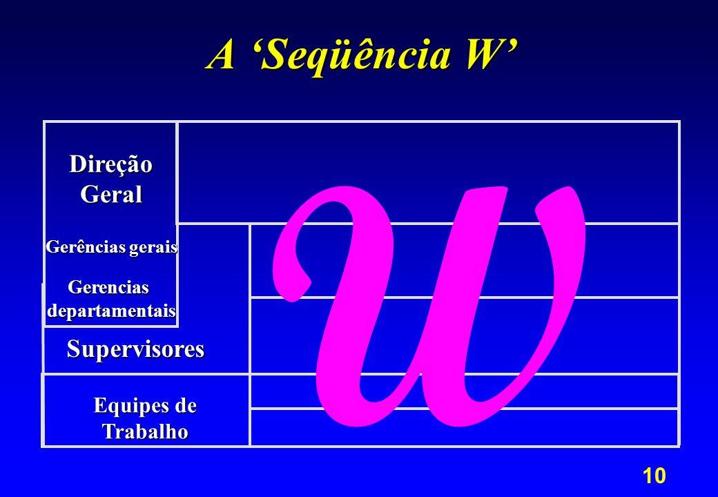W A 'Seqüência W' Direção Geral Supervisores Equipes de Trabalho