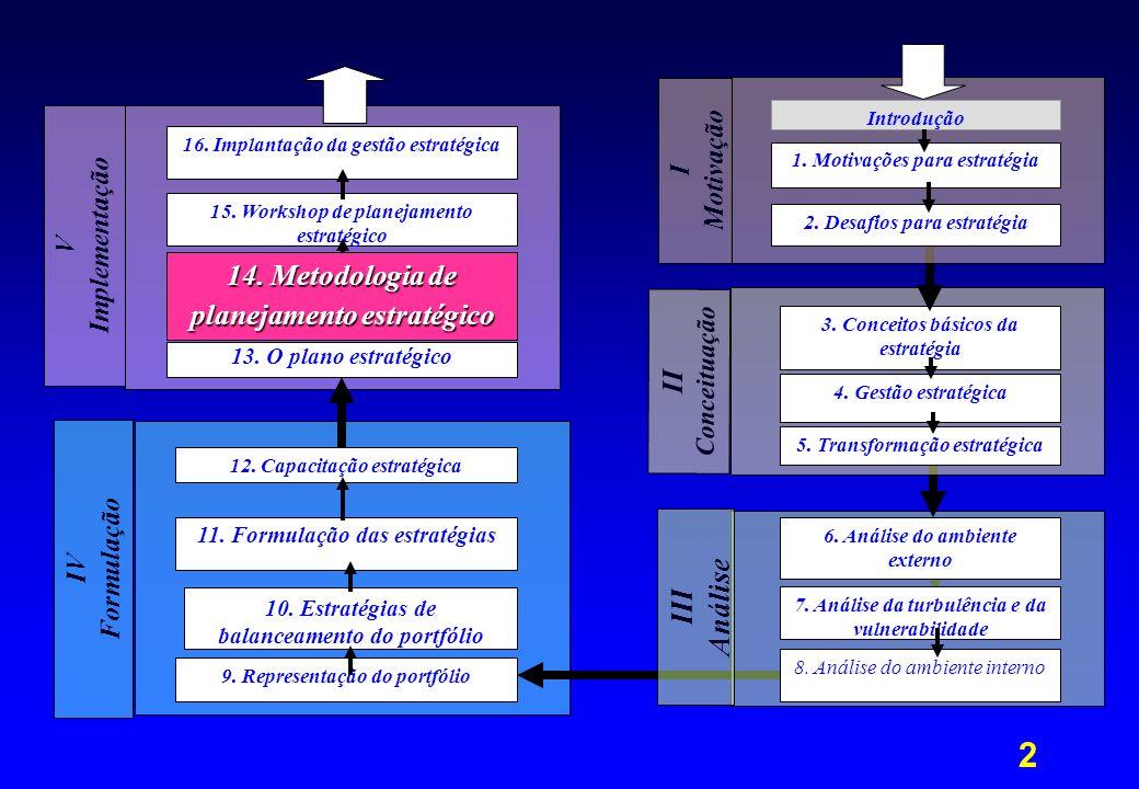 Análise III 14. Metodologia de planejamento estratégico II Motivação I