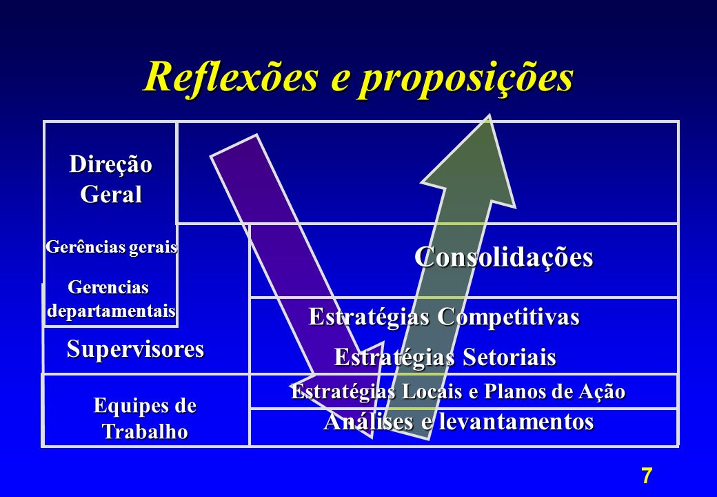 Reflexões e proposições