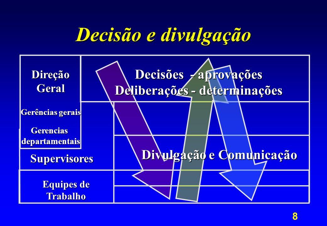 Deliberações - determinações