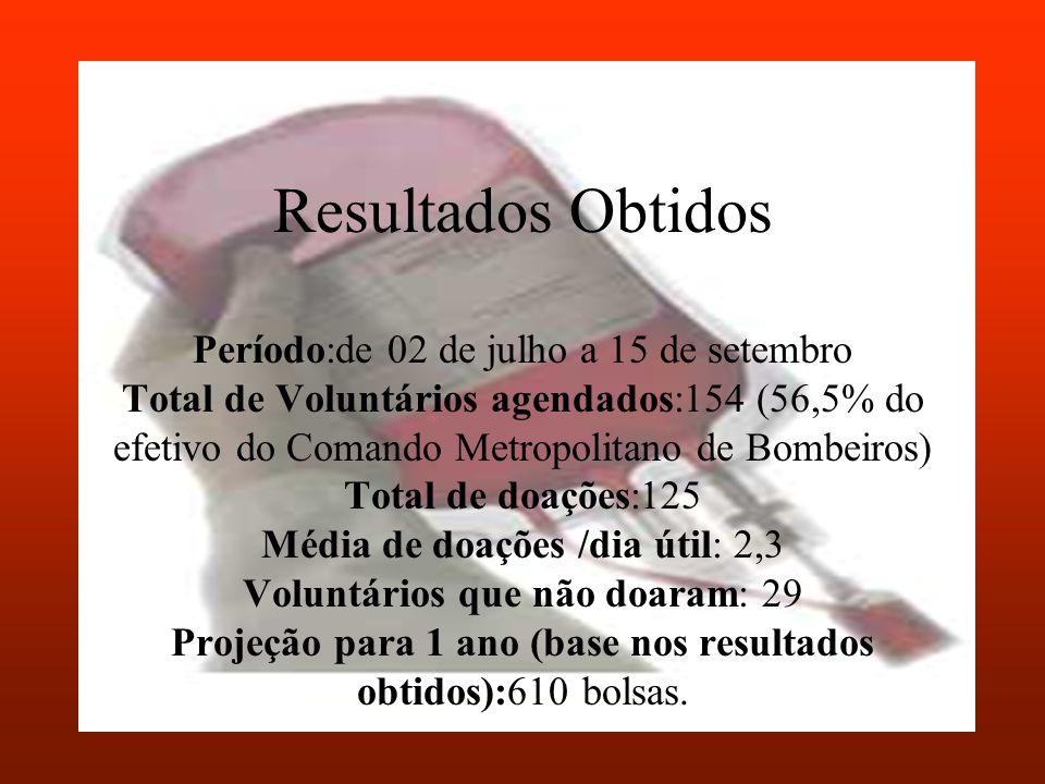 Resultados Obtidos Período:de 02 de julho a 15 de setembro Total de Voluntários agendados:154 (56,5% do efetivo do Comando Metropolitano de Bombeiros) Total de doações:125 Média de doações /dia útil: 2,3 Voluntários que não doaram: 29 Projeção para 1 ano (base nos resultados obtidos):610 bolsas.