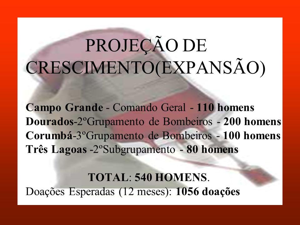 PROJEÇÃO DE CRESCIMENTO(EXPANSÃO) Campo Grande - Comando Geral - 110 homens Dourados-2ºGrupamento de Bombeiros - 200 homens Corumbá-3ºGrupamento de Bombeiros - 100 homens Três Lagoas -2ºSubgrupamento - 80 homens TOTAL: 540 HOMENS.