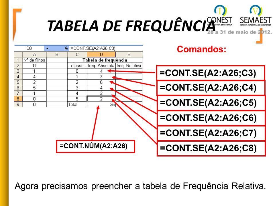 TABELA DE FREQUÊNCIA Comandos: =CONT.SE(A2:A26;C3) =CONT.SE(A2:A26;C4)