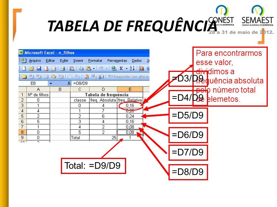 TABELA DE FREQUÊNCIA =D3/D9 =D4/D9 =D5/D9 =D6/D9 =D7/D9 Total: =D9/D9
