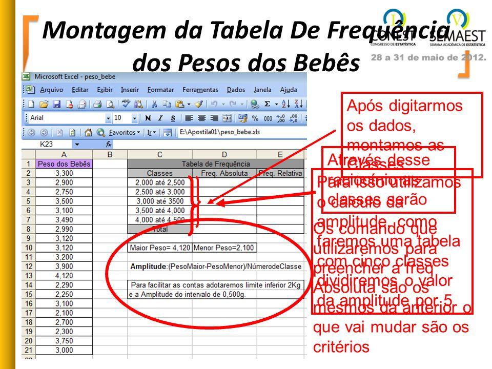 Montagem da Tabela De Frequência dos Pesos dos Bebês