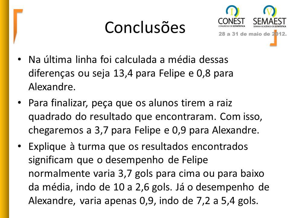 ConclusõesNa última linha foi calculada a média dessas diferenças ou seja 13,4 para Felipe e 0,8 para Alexandre.