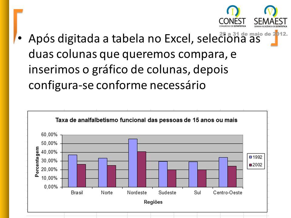 Após digitada a tabela no Excel, seleciona as duas colunas que queremos compara, e inserimos o gráfico de colunas, depois configura-se conforme necessário