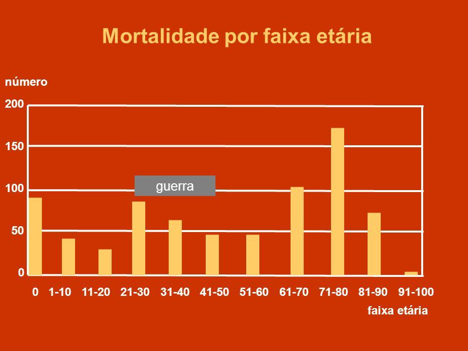 Mortalidade por faixa etária
