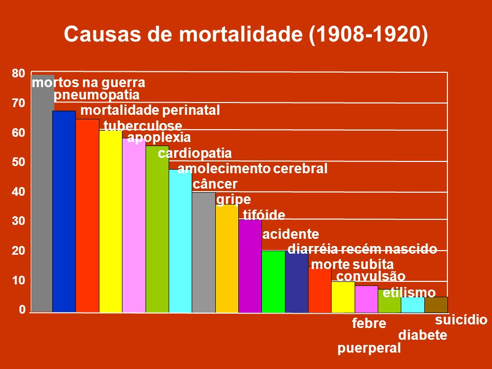 Causas de mortalidade (1908-1920)
