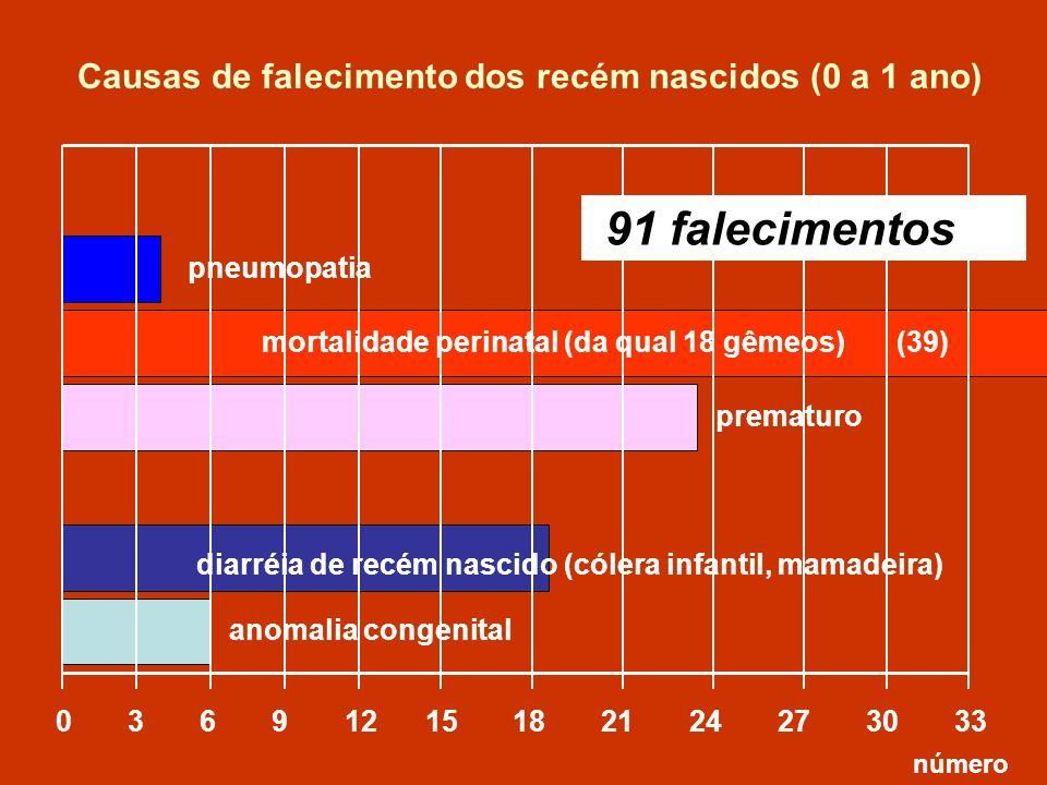 Causas de falecimento dos recém nascidos (0 a 1 ano)