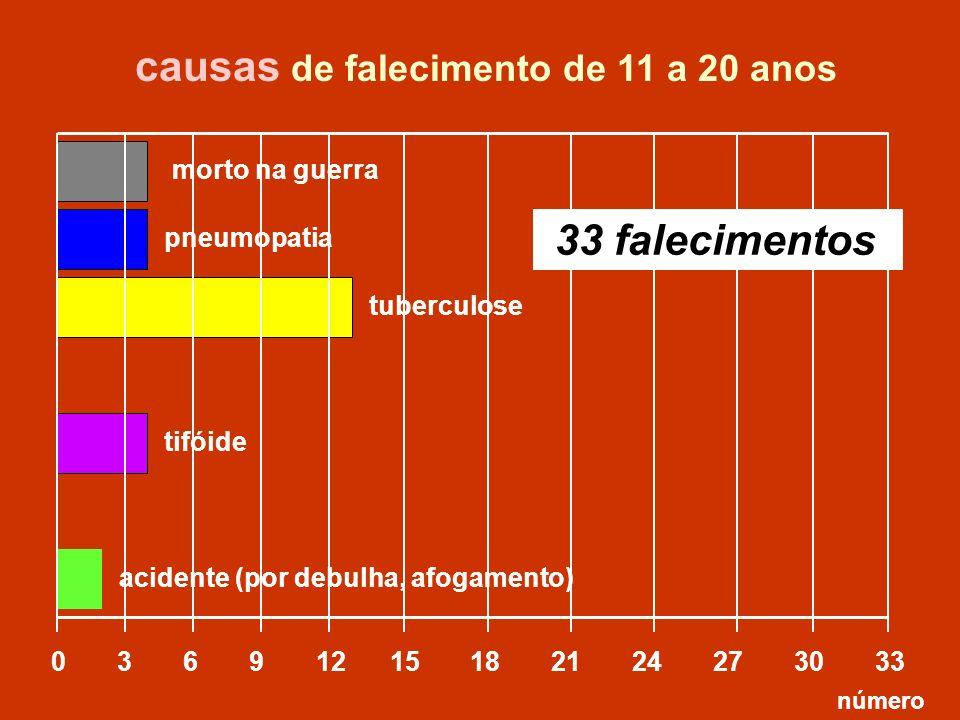 causas de falecimento de 11 a 20 anos