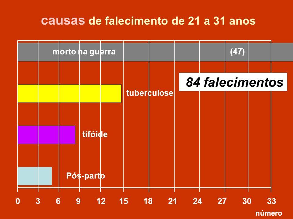 causas de falecimento de 21 a 31 anos