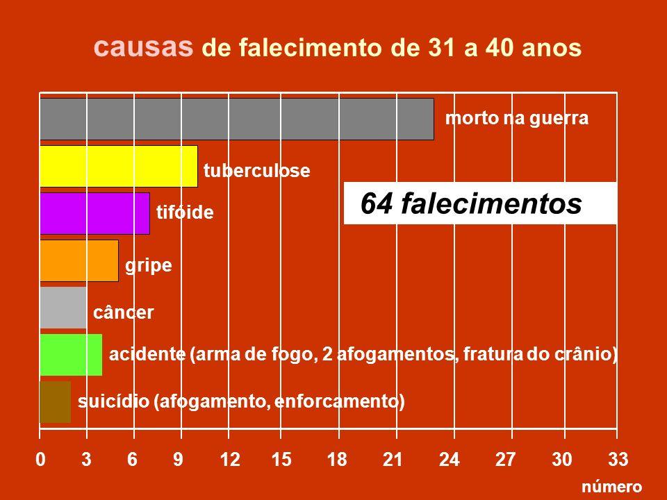 causas de falecimento de 31 a 40 anos
