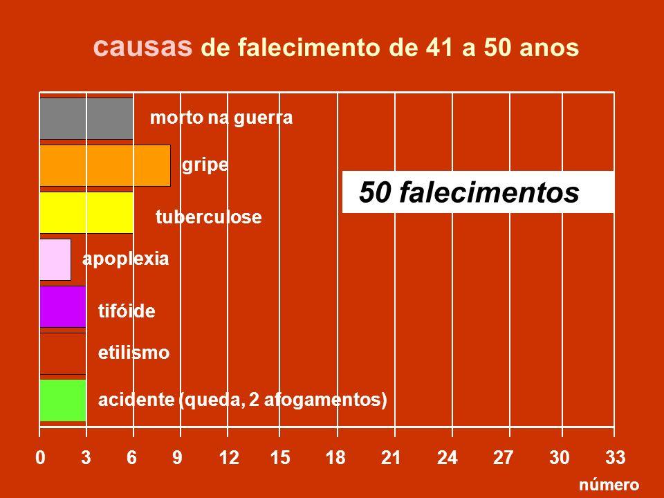 causas de falecimento de 41 a 50 anos