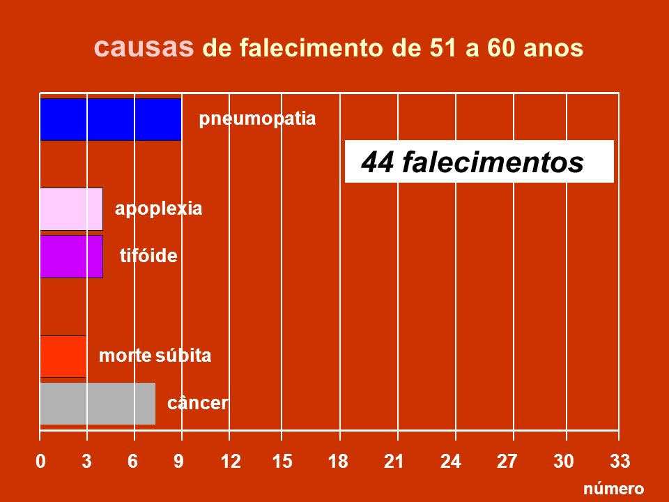 causas de falecimento de 51 a 60 anos