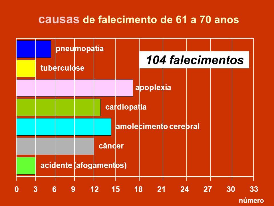 causas de falecimento de 61 a 70 anos