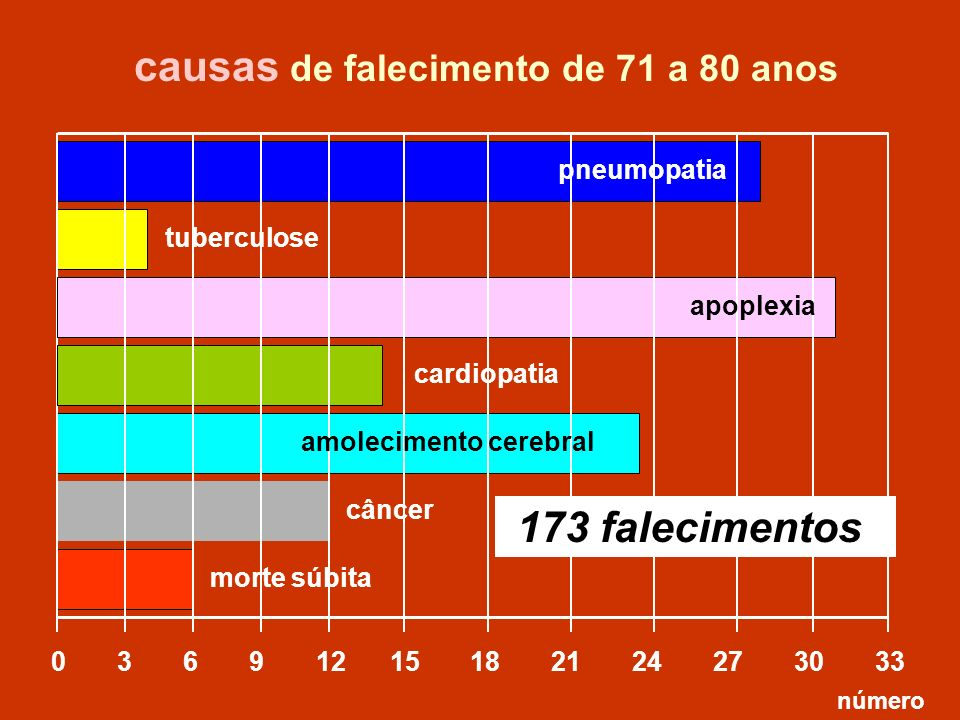 causas de falecimento de 71 a 80 anos