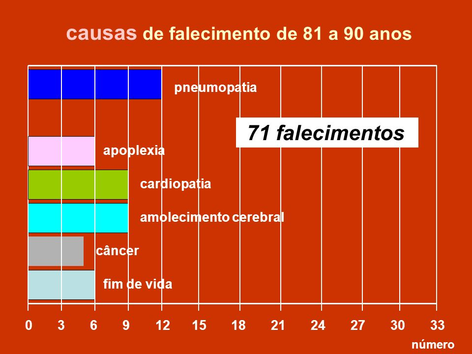 causas de falecimento de 81 a 90 anos