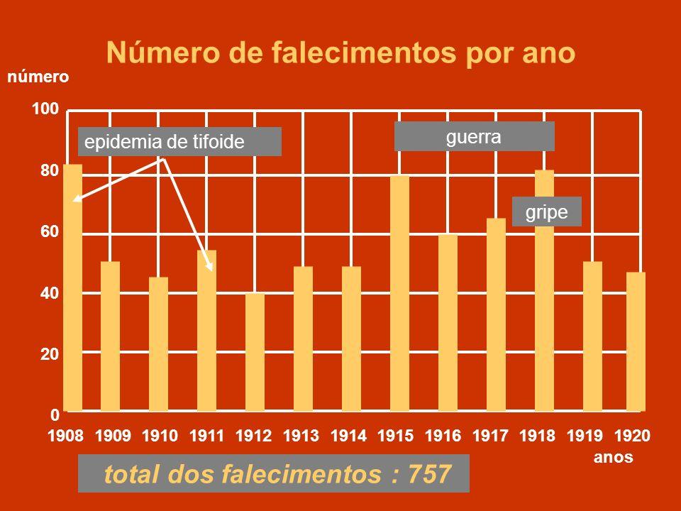 Número de falecimentos por ano total dos falecimentos : 757