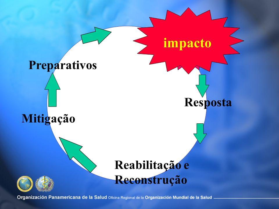 impacto Preparativos Resposta Mitigação Reabilitação e Reconstrução