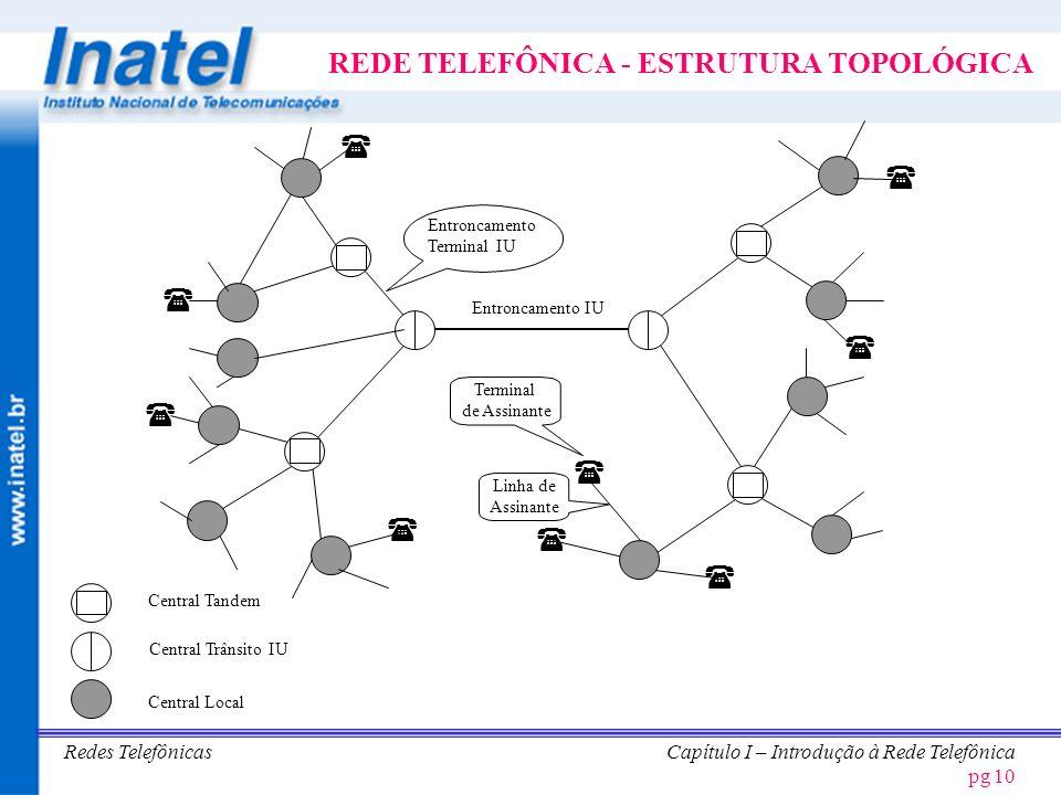 REDE TELEFÔNICA - ESTRUTURA TOPOLÓGICA