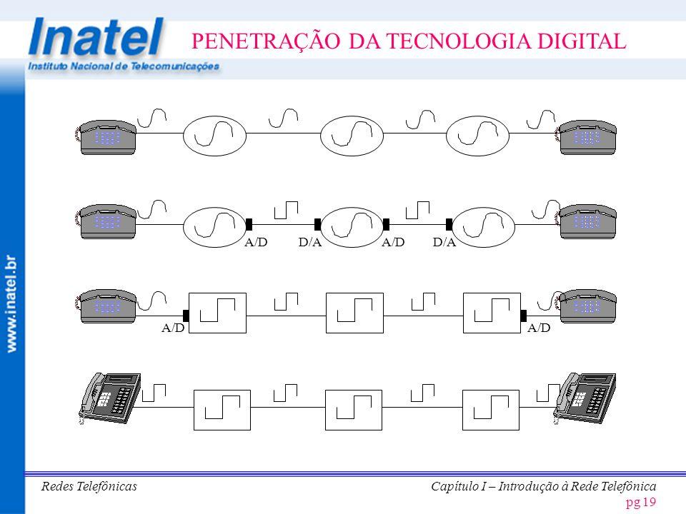 PENETRAÇÃO DA TECNOLOGIA DIGITAL