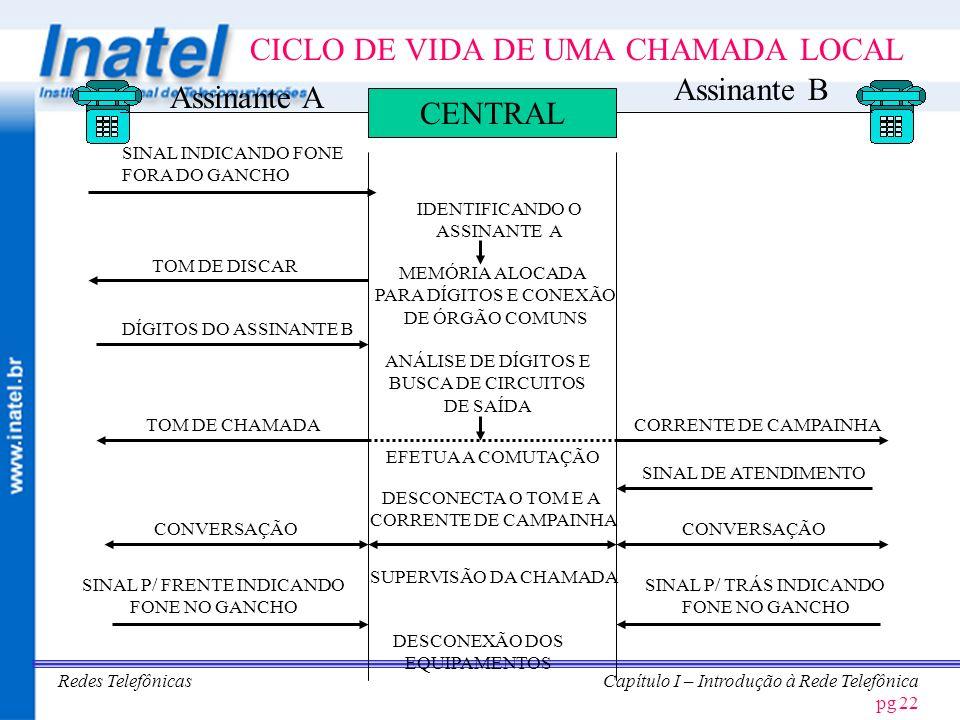 CICLO DE VIDA DE UMA CHAMADA LOCAL