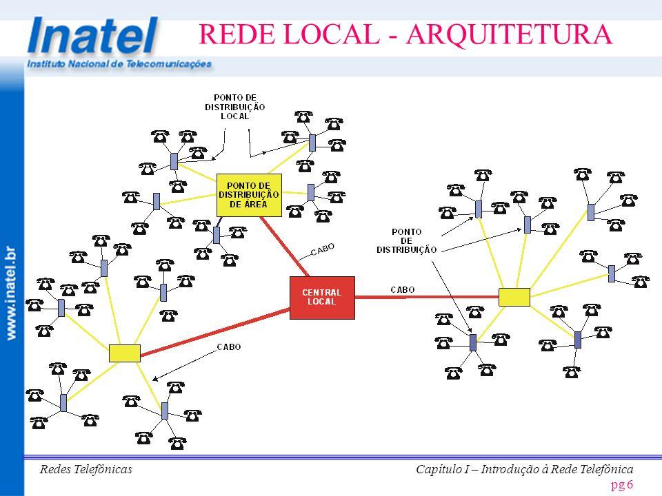 REDE LOCAL - ARQUITETURA