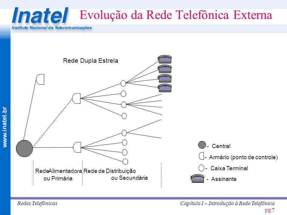 Evolução da Rede Telefônica Externa