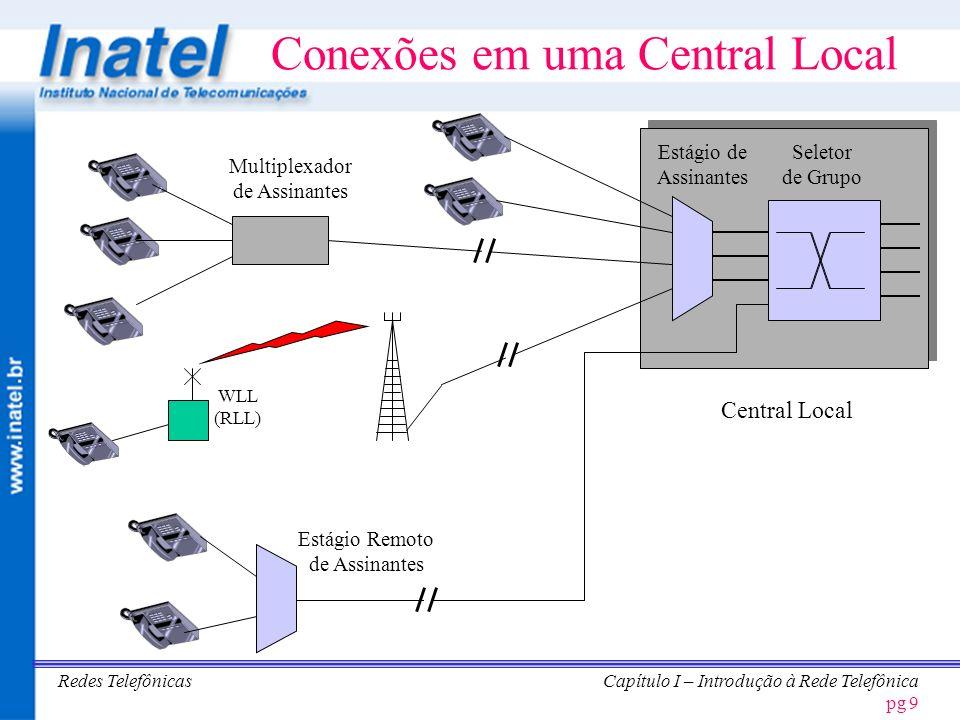Conexões em uma Central Local