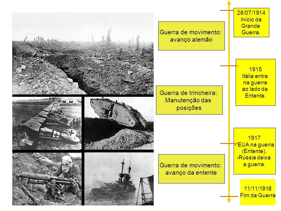 Guerra de movimento: avanço alemão Guerra de trincheira: