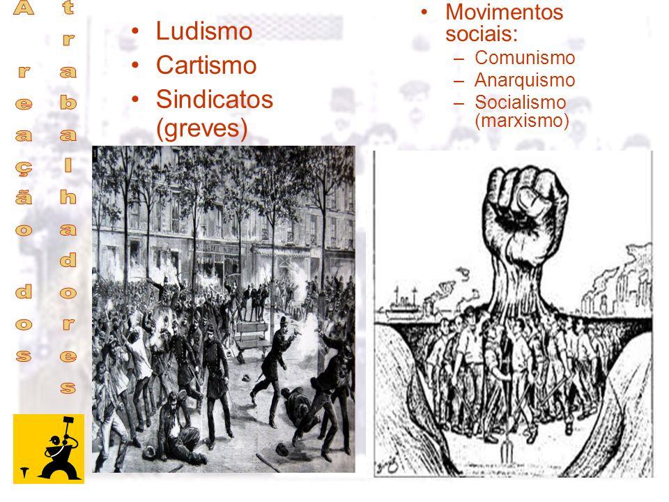 A reação dos trabalhadores Ludismo Cartismo Sindicatos (greves)