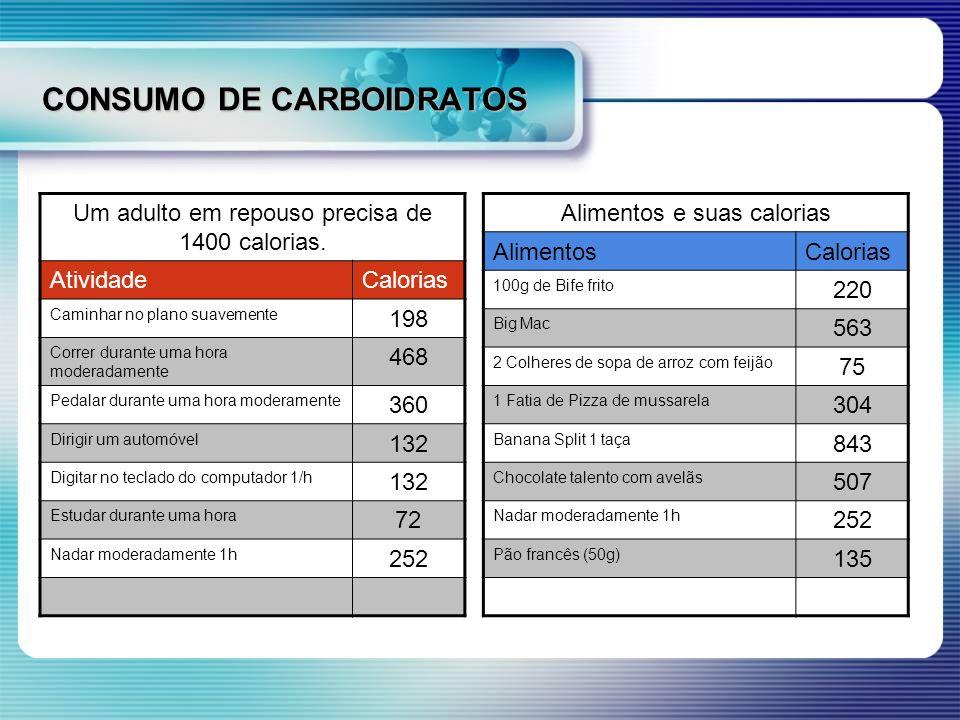 CONSUMO DE CARBOIDRATOS