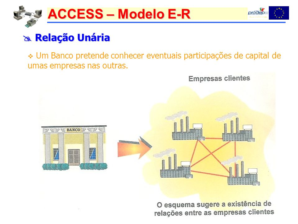  Relação Unária Um Banco pretende conhecer eventuais participações de capital de umas empresas nas outras.