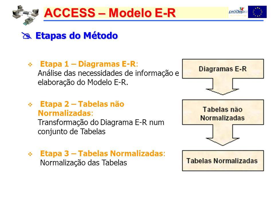  Etapas do Método Etapa 1 – Diagramas E-R: Análise das necessidades de informação e elaboração do Modelo E-R.