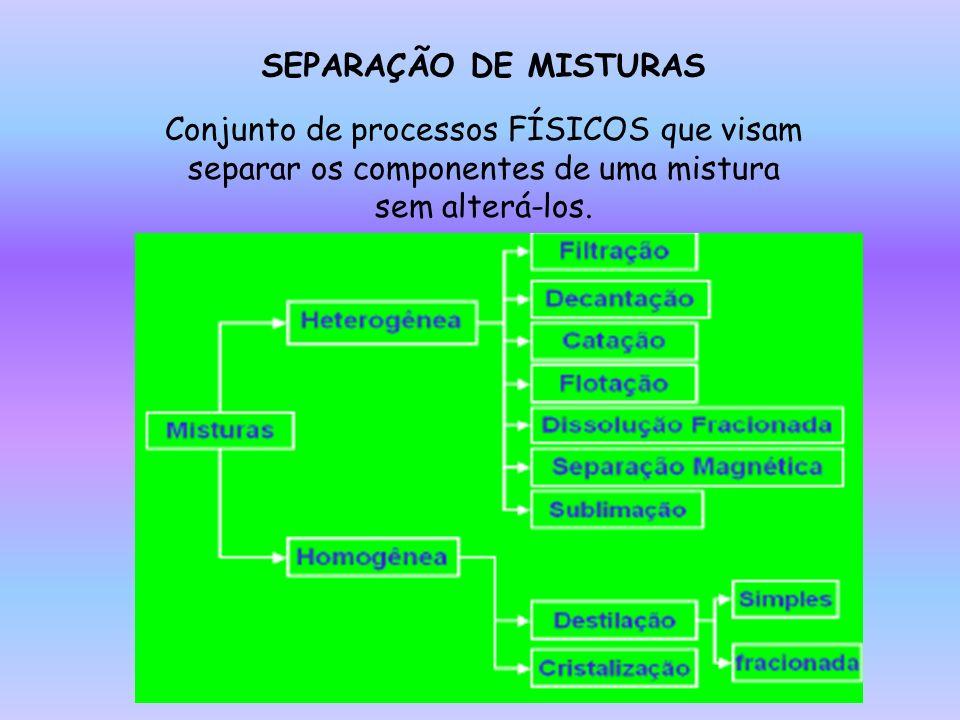 Conjunto de processos FÍSICOS que visam