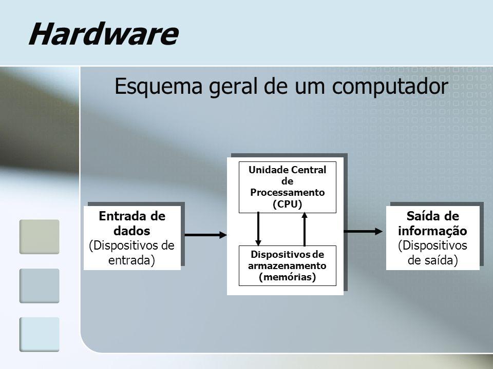 Hardware Esquema geral de um computador Entrada de dados