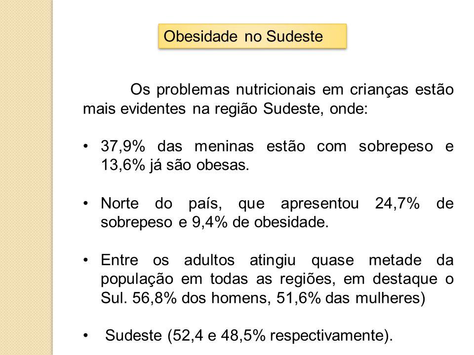 Obesidade no Sudeste Os problemas nutricionais em crianças estão mais evidentes na região Sudeste, onde: